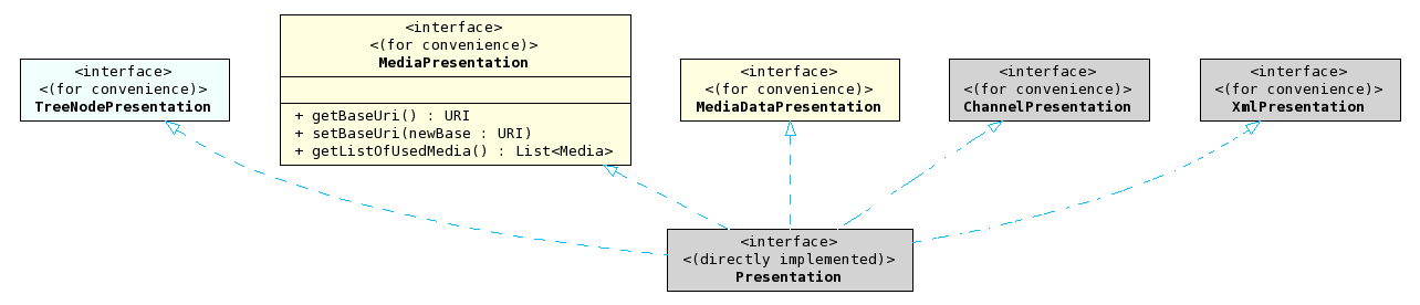 Urakawa project sdk uml diagrams presentation overview uml class diagram ccuart