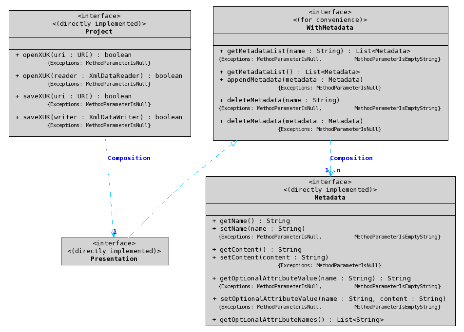 Urakawa project sdk uml diagrams uml class diagram ccuart Image collections