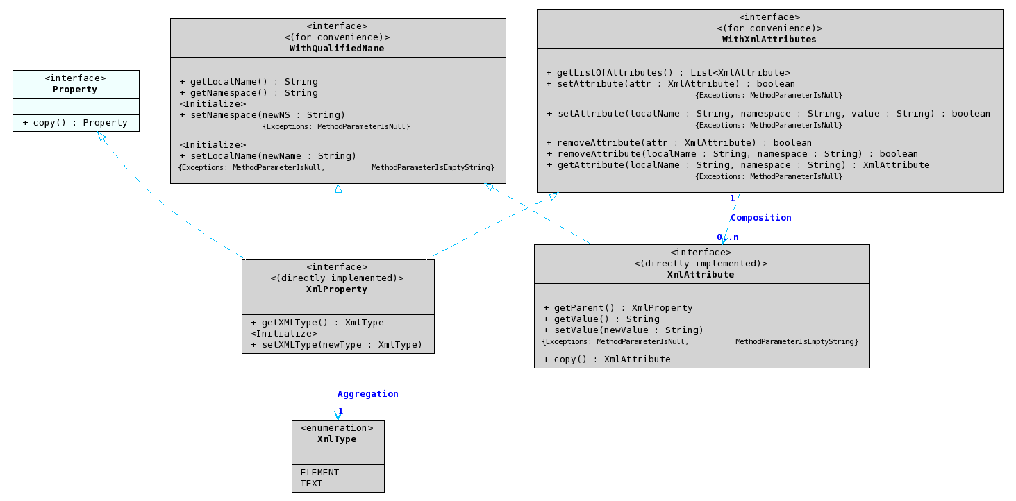Urakawa project sdk uml diagrams uml class diagram ccuart Gallery